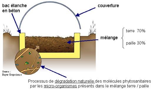Photo du sites internet généralistes Phytobac on-line