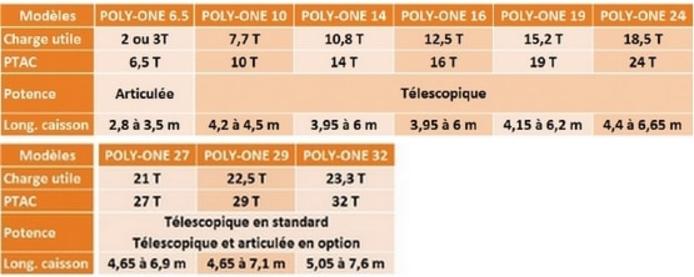 Photo du Porte-caisson Poly-One